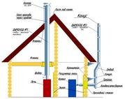 Проектирование и монтаж сэндвич трубы для дымоходов без ошибок